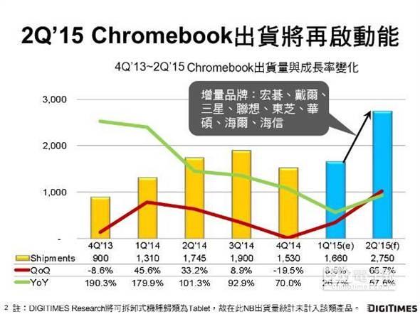 MacBook、Chromebook Q2成長強勁 – 主機電腦升級組裝